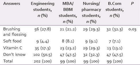 "Table 5: Response of study groups to the question ""methods to prevent gum diseases"""