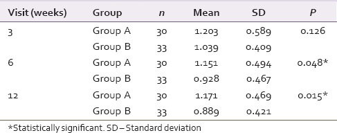 Table 3: Comparison of oral hygiene index-simplified Scores of the two groups at each visit