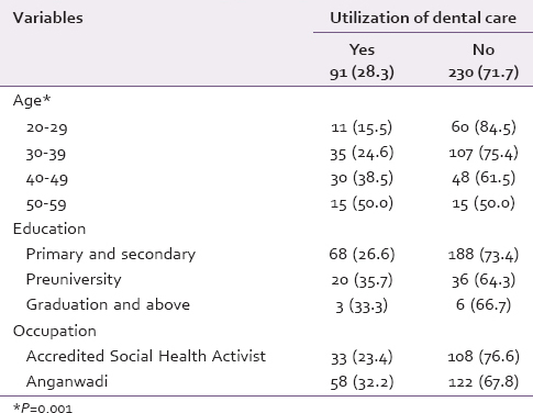 Table 2: Dental care utilization by age, education, and occupation of the study participants