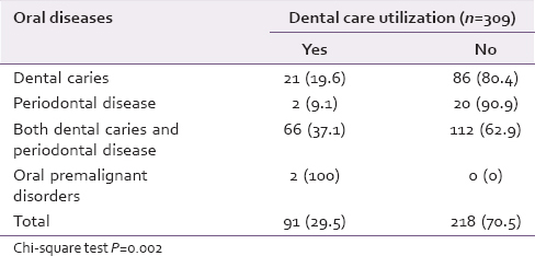 Table 3: Dental care utilization among study participants with oral diseases