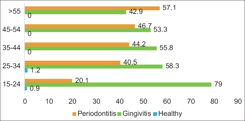 Figure 2: Percentage distribution according to age and type of disease