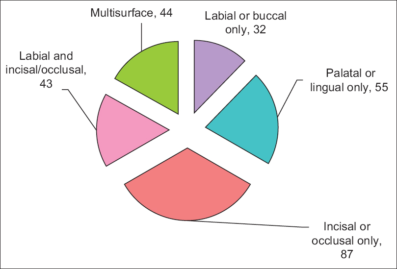 Figure 1: Number of subjects with tooth surfaces affected by dental erosion in GERD patients