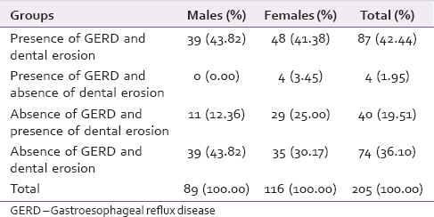 Table 1: Distribution of males and females in four groups