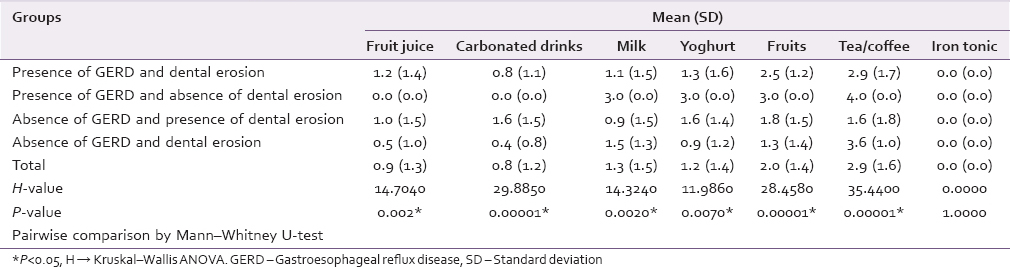 Table 2: Comparison of four groups with acid intake