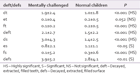 Table 2: Mean number of decayed, extracted, filled teeth and decayed, extracted, filled surface among study population