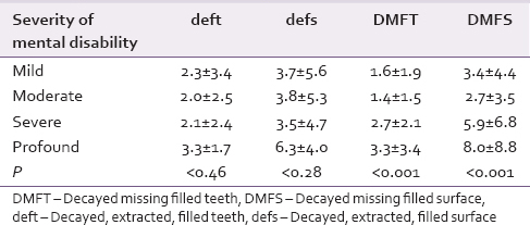 Table 4: Prevalence of dental caries according to severity of mental disability