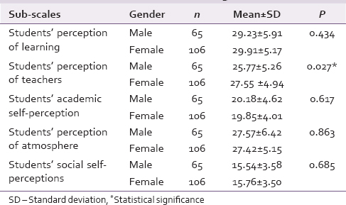 Table 4: Dundee Ready Education Environment Measure sub-scale scores between genders (<i>n</i>=171)