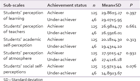 Table 5: Dundee Ready Education Environment Measure sub-scale scores between achievers and under-achievers (<i>n</i>=171)