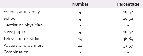 Table 3: Details of sources of information about oral precancer (n=38)