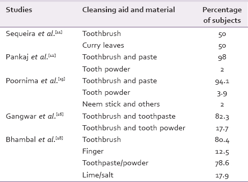 Table 3: Cleaning aid and material used by subjects in different studies