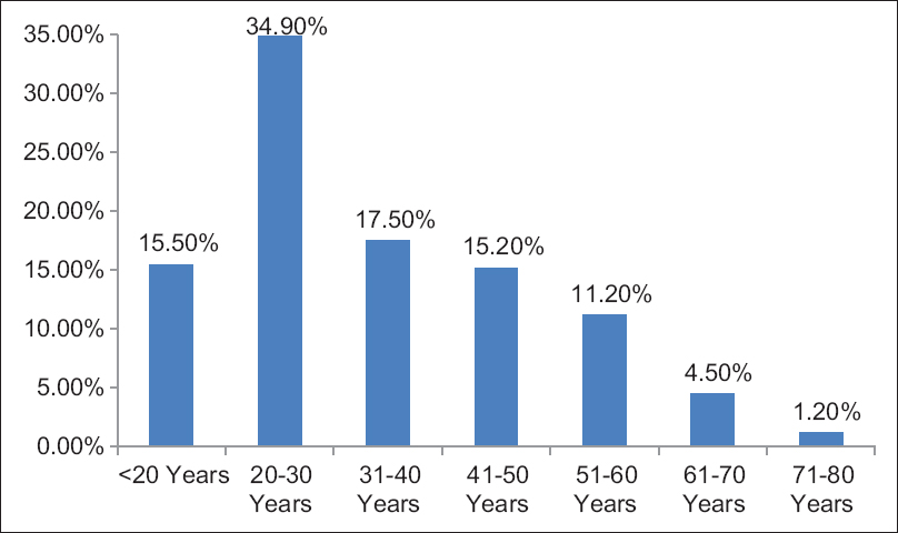 Figure 2: Age-wise distribution of the respondents