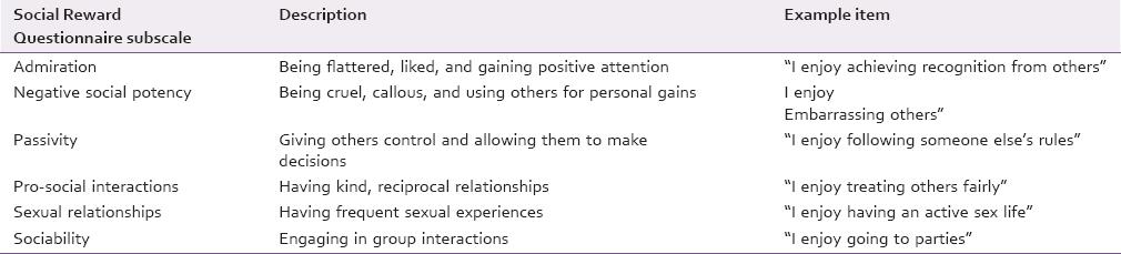 "Understanding ""social reward"": A study on the teaching"