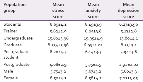 Table 3: Mean depression anxiety and stress score