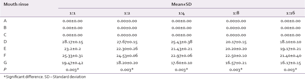 Table 2: Antimicrobial efficacy of seven mouthrinses against the <i>Streptococcus mutans</i> at different dilutions of 1:1, 1:2, 1:4, 1:8, and 1:16