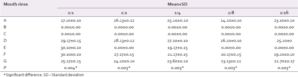 Table 4: Antimicrobial efficacy of seven mouthrinses against the <i>Candida</i> at different dilutions of 1:1, 1:2, 1:4, 1:8, and 1:16