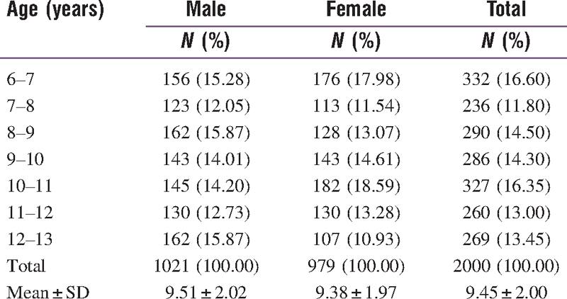 Prevalence of Dental Fluorosis Among 6–12-Year-Old School