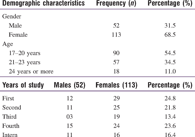 Table 1: Demographic characteristics of dental students (<i>n</i> = 165)