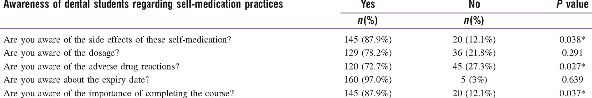 Table 3: Awareness of dental students regarding self-medication practices (chi-square test, *<i>P</i> < 0.05 significant)