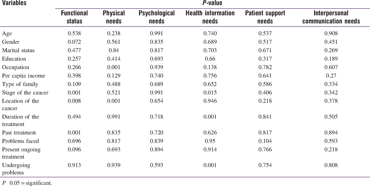 Table 6: Significant predictors related to various domains of the patients' supportive care needs