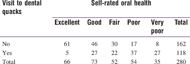 Table 3: Self-rating of oral health by those who visited and did not visit dental quacks