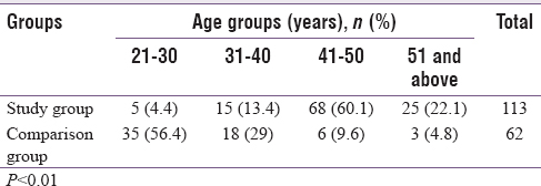 Table 1: Distribution of participants according to age groups
