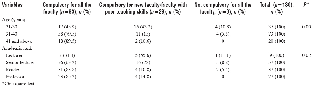 "Table 3: Responses to the question ""is faculty development program compulsory for all faculty?"" (according to age and academic rank)"