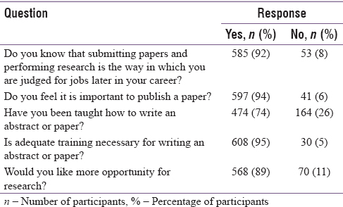 Table 1: Response of study participants to research related questions
