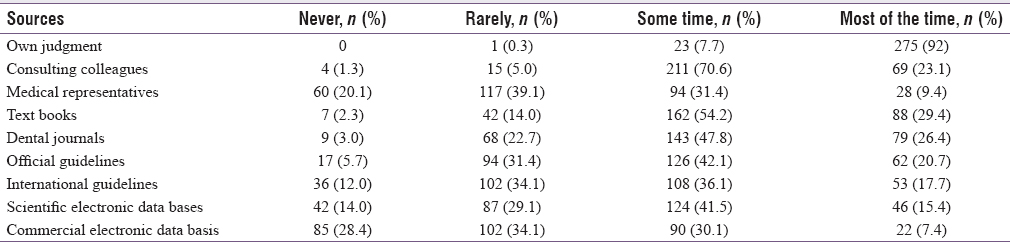 Table 2: Frequencies of self-reported preferences of the sources that guide primary care practice