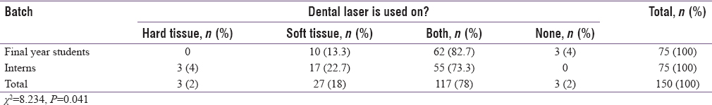 Table 3: Comparison of responses to the question (dental laser is used on?) by final year students and interns