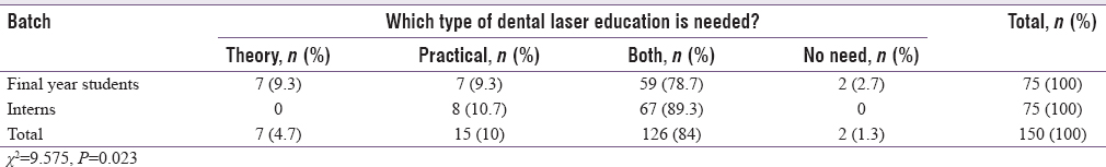 Table 4: Comparison of responses to the question (which type of dental laser education is needed?) by final year students and interns