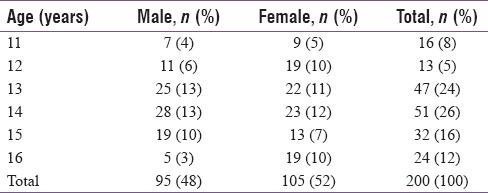 Demirjian method of age estimation using correction factor