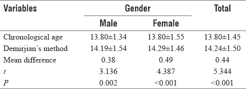 Table 2: Comparison of mean dental and chronological age among study participants