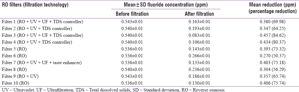 Effect Of Different Reverse Osmosis Water Filters On Fluoride