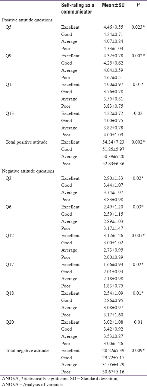 Table 3: Mean score of positive and negative attitude questions according to self-rating as a communicator