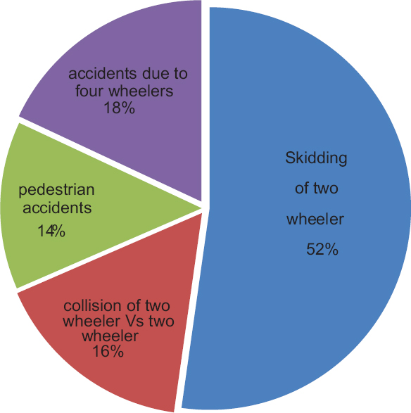 Figure 1: Cause of road traffic accidents