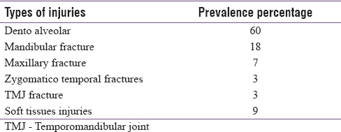 Prevalence and pattern of maxillofacial trauma in North