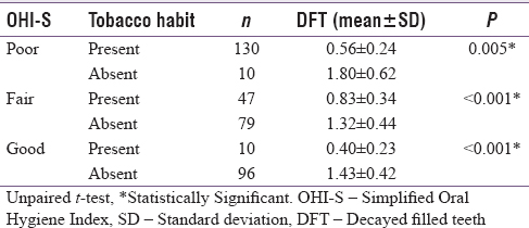 Table 5: Comparison of the mean decayed filled teeth between good, fair and poor Simplified Oral Hygiene Index groups according to tobacco usage