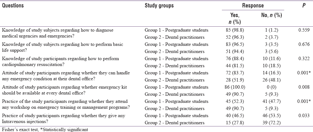 Table 2: Response of dental practitioners and postgraduate students for the questionnaire on the preparedness of medical emergencies
