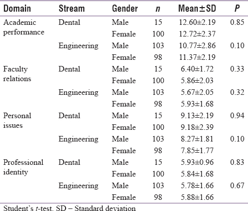 Table 2: Genderwise comparison of stress across various domains among dental and engineering students