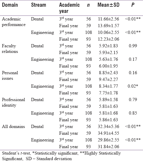 Table 3: Year wise comparison of stress across various domains among dental and engineering students