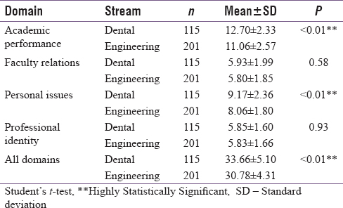 Table 4: Comparison of stress in various domains between engineering and dental student