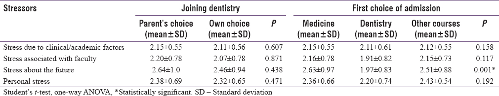 Table 2: Mean scores of perceived sources of stress according to student's reason of joining dentistry and their first choice of admission