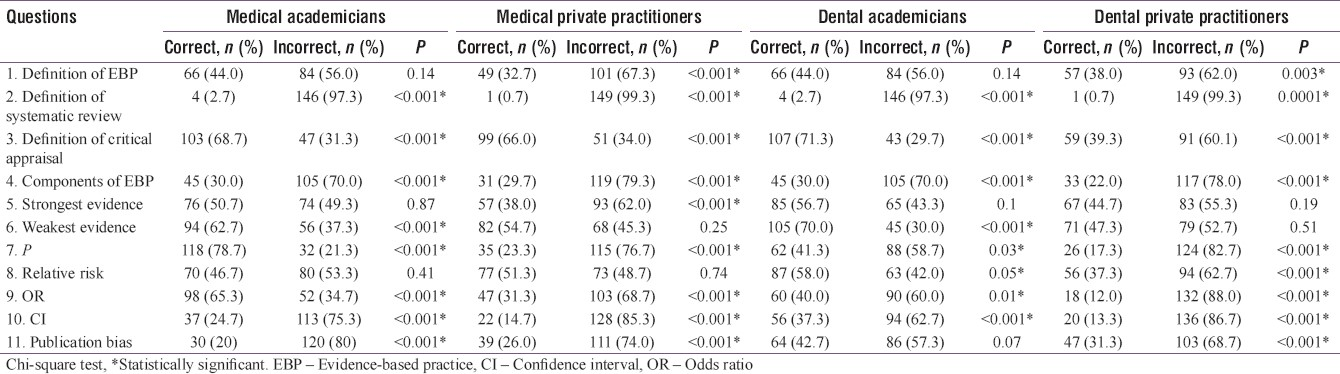 Table 1: Distribution of medical and dental academicians and private practitioners according to their knowledge score of evidence-based practice