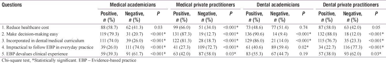 Table 2: Distribution of dental academicians and private practitioners according to their attitude toward evidence-based practice