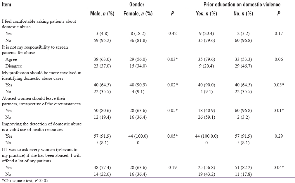 Table 3: Attitudes regarding domestic violence among dental health professionals: Aggregate responses and associations between responses and independent variables