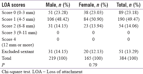 Table 4: Number and percentage of participants with loss of attachment by highest score