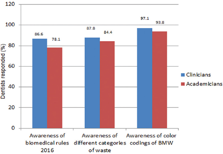 Figure 1: Awareness about bio-medical waste among dentists