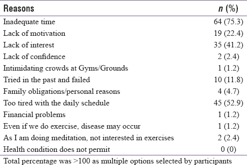 Table 2: Reasons for not doing physical activity among dental practitioners