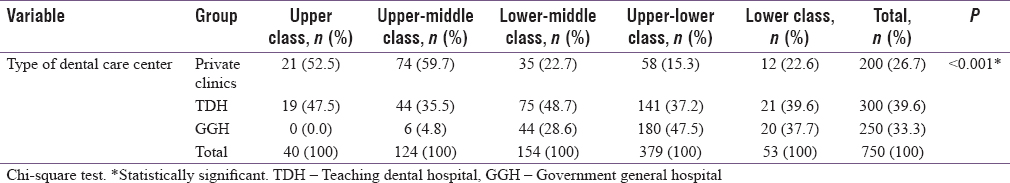 Table 1: Based on socioeconomic status, distribution of study population according to a type of service center attended, adverse habits and systemic diseases
