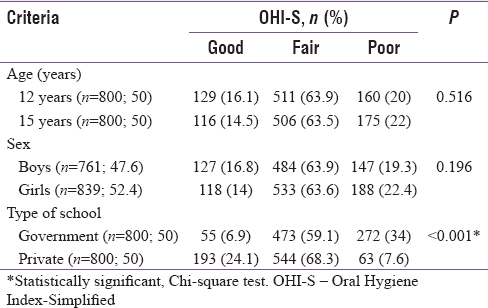 Table 4: Distribution of the study population according to Oral Hygiene Index-Simplified scores